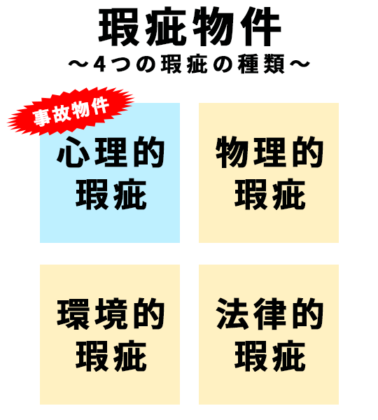 「瑕疵」の4つの種類