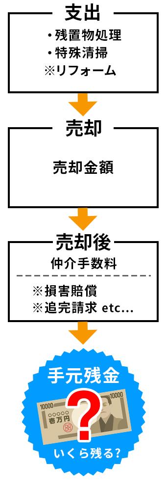 事故物件売却の際の収支についての図